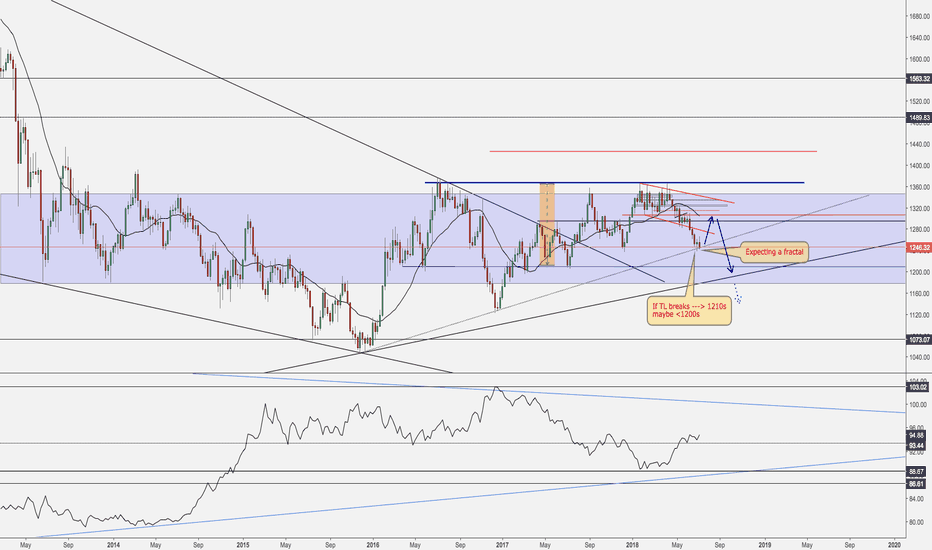 XAUUSD: Gold Weekly Outlook