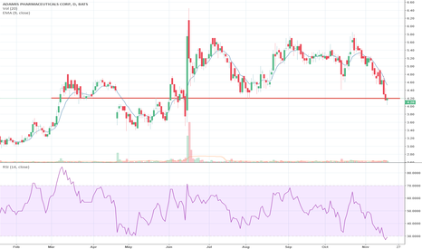 ADMP: Where's the bottom. RSI says oversold. Could this be it?