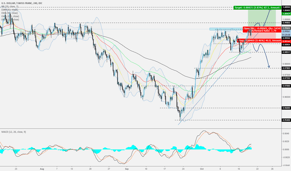 USDCHF: USDCHF - 240 - Could it break and move higher?