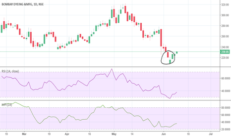 BOMDYEING: Looks like a trend reversal