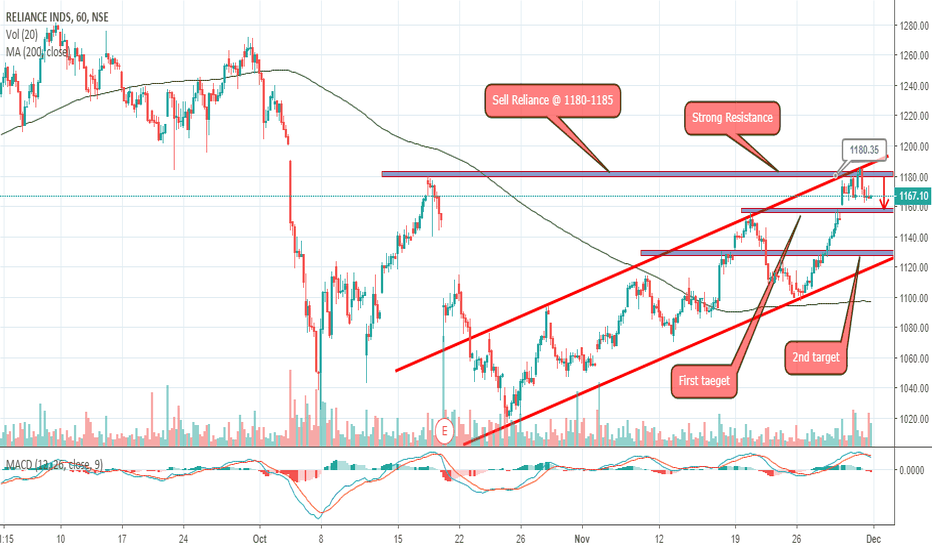 RELIANCE: RELIANCE TRADING STRATEGY FOR THIS WEEK..!