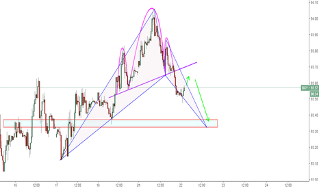 DXY: DXY M30