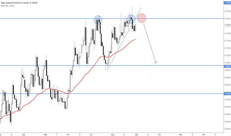 NZDUSD: NZD/USD - Waiting For The Trend Line Retest Before Going Short