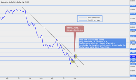 AUDUSD: AUDUSD - weekly line chart analysis