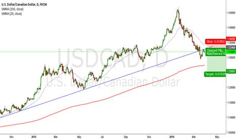 USDCAD: USD/CAD Short Break & Retest