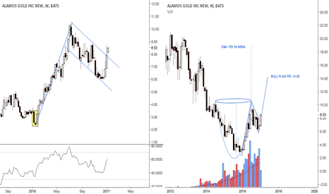 AGI: Breaking possible bull flag