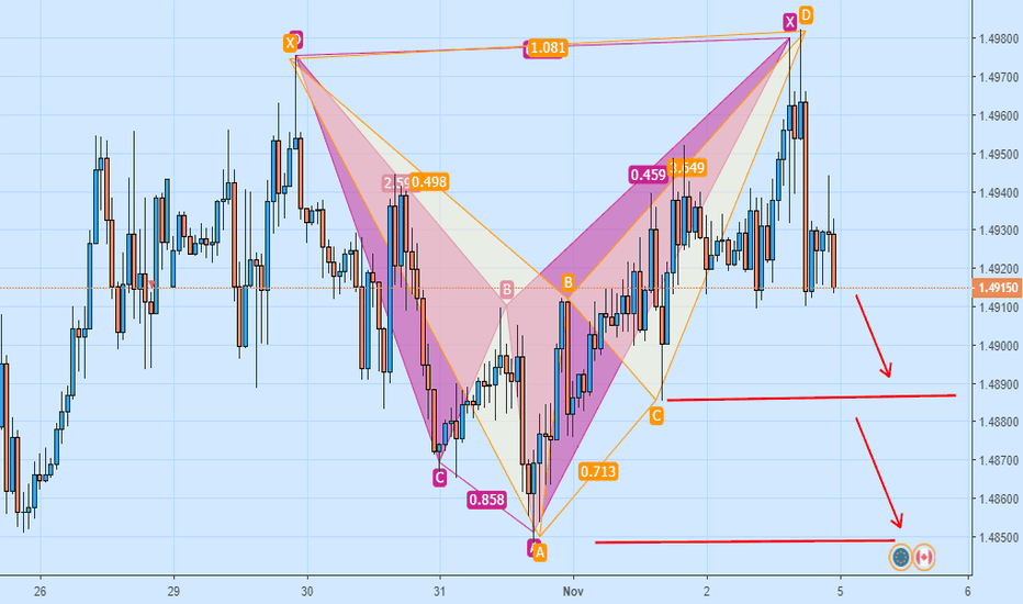 EURCAD: Repeated Cypher patterns confirmed by a daily bearish pin bar