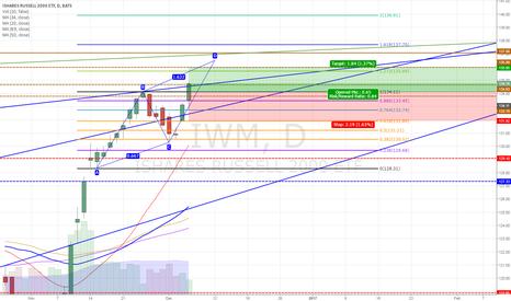 IWM: IWM - Vertical Moves!