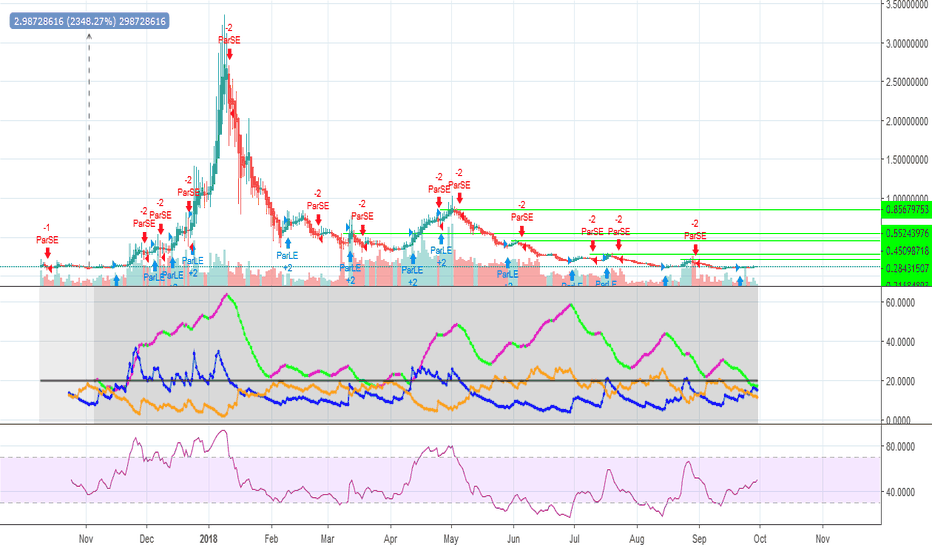 SUBUSD: EASY MONEY! $SUB TRADING SETUP POTENTIAL 23x to ATH