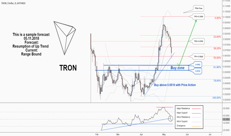 TRXUSD: Don't miss the great hunting opportunity of TRXETH