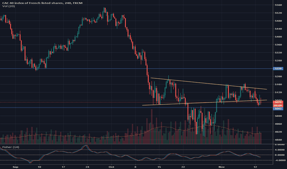 FRA40: Cac is making a complex correction