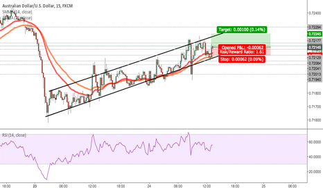 AUDUSD: AUDUSD - Bullish channel - Trend Continuation Expected