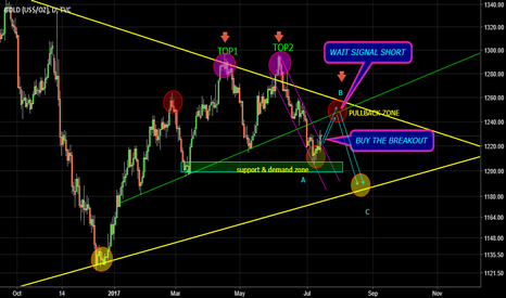 GOLD: THE DAILY CHART PLANNING FOR GOLD