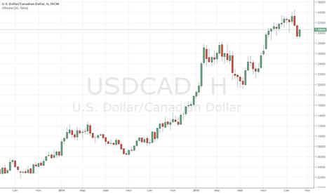 USDCAD: Технический анализ USD/CAD на сегодня, 13 октября 2015 г