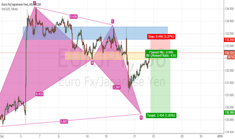 EURJPY: EUR-JPY Bullish Bat Pattern - Swing Trade Plan (Short to Long)