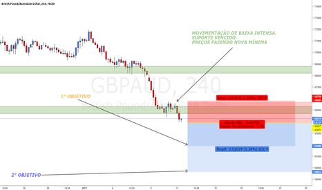GBPAUD: GBPAUD - sell