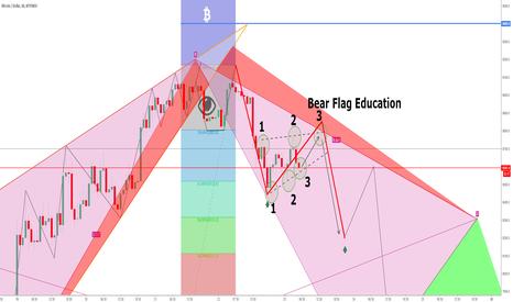 BTCUSD: BTC Bear Flag Education!
