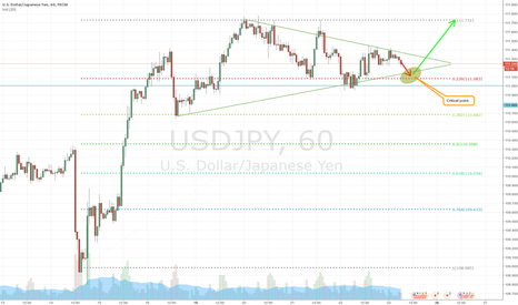 USDJPY: UJ heading higher