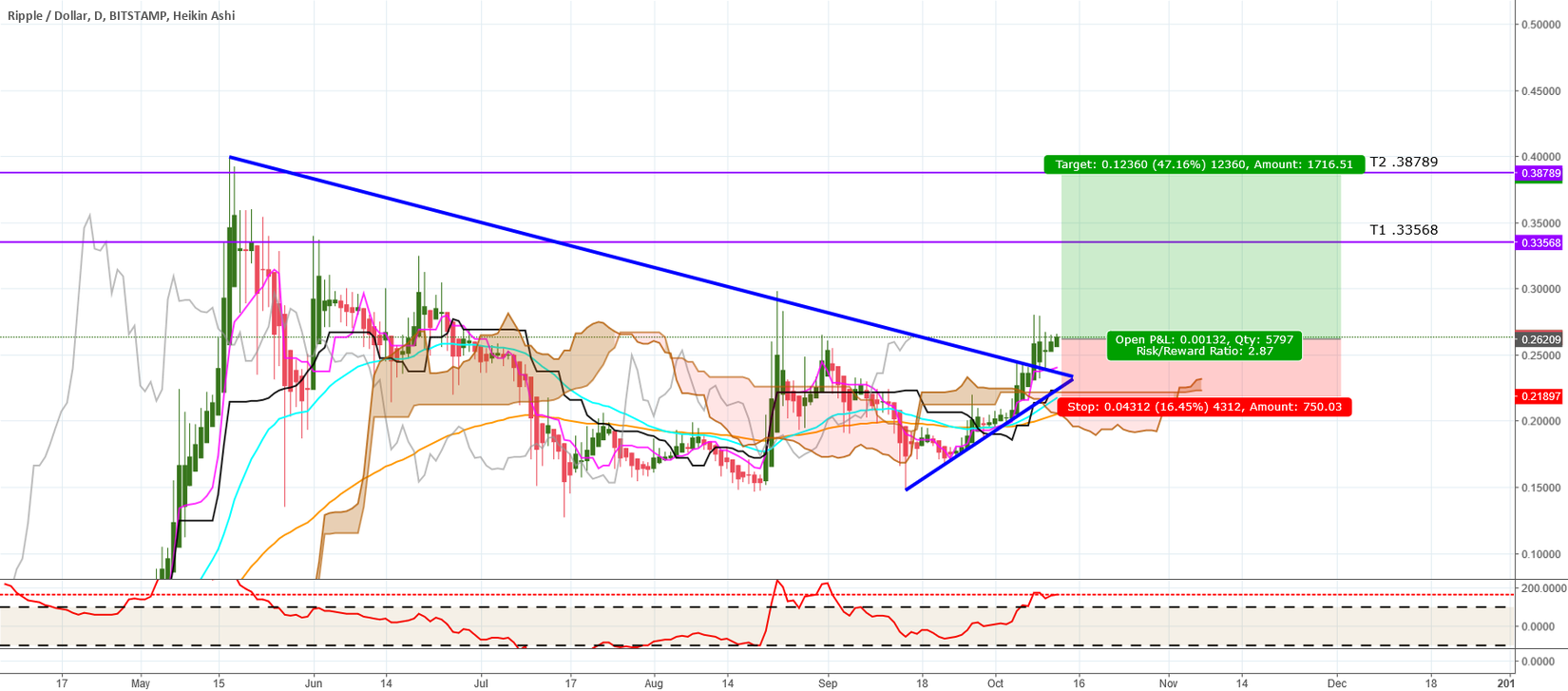 RIPPLE LONG BREAKOUT TRADE current  0.26510 12Oct17