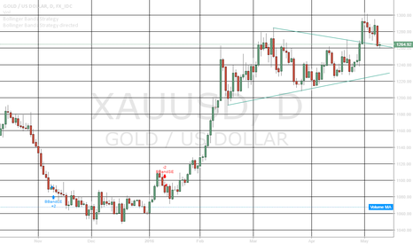 XAUUSD: Gold Critical Level