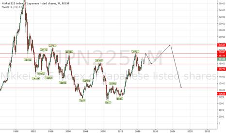 JPN225: JPN225 Long-term Forecast