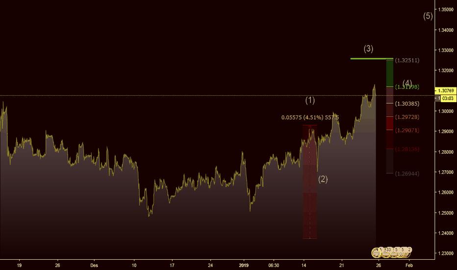 GBPUSD: GBPUSD Analisa Elliot Wave Trading Forex|Tren Naik
