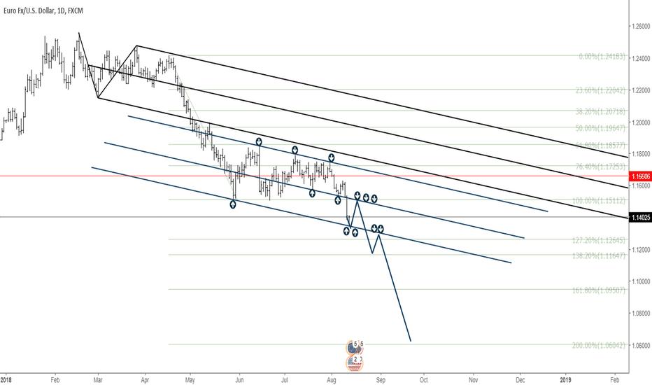EURUSD: EURUSD daily chart view