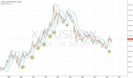 XAUUSD: downcast correction to price levels of 1150-1200 usd/oz