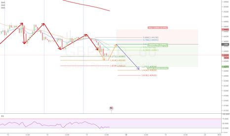 GBPUSD: GBPUSD - Trend Continuation AB-CD