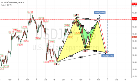 USDJPY: A very good form of superposition