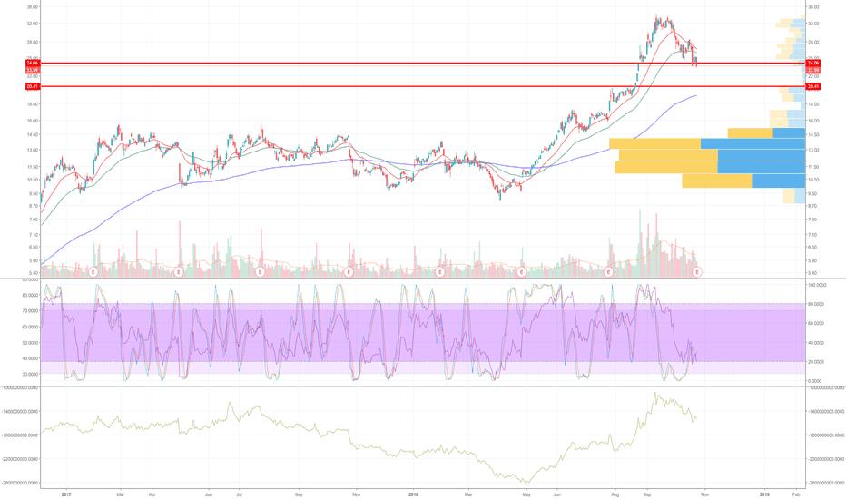AMD: AMD plunging into chart gap