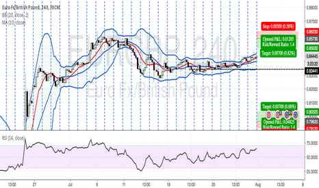 EURGBP: EURGBP Weekly Orders, Week No 32