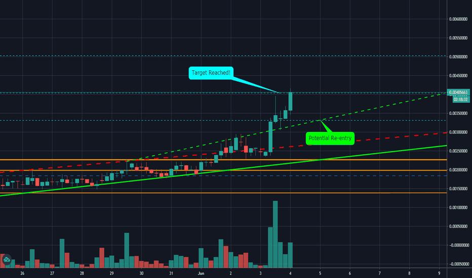 fibonacci trading btc