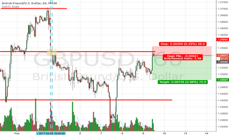 GBPUSD: Possible retreat from the volume level