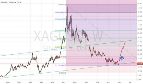 XAGUSD: Silver trading strategy