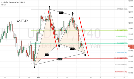 USDJPY: Usd/Jpy bullish gartley
