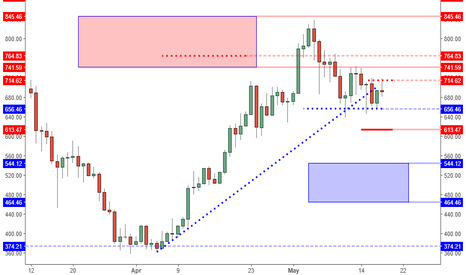 ETHUSD: ETHUSD: Navigating The Noise Around A Double Bottom.