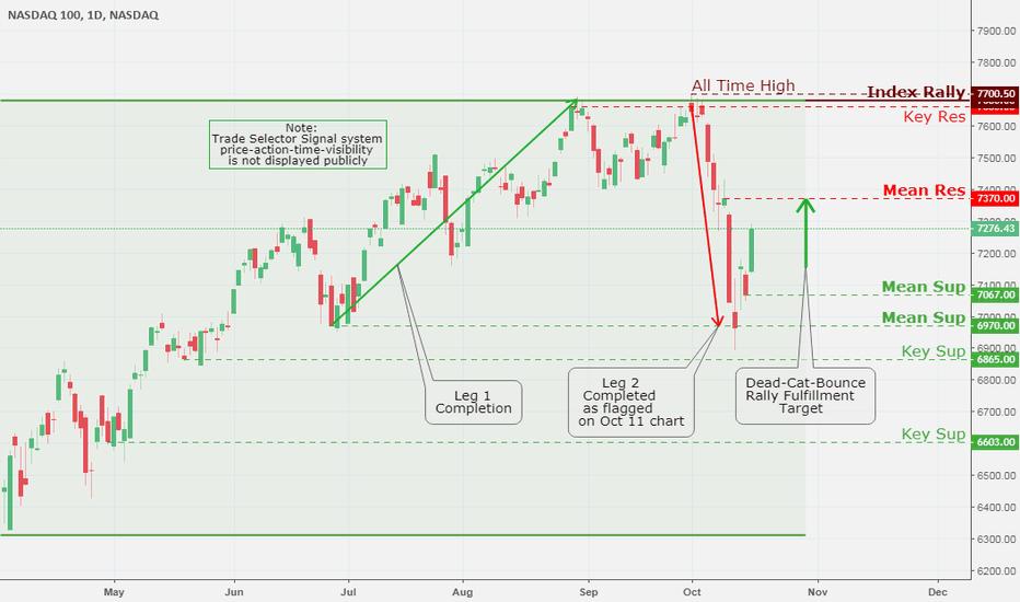 NDX: NASDAQ 100, Daily Chart Analysis 10/17