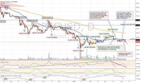 BTCUSD: Bitcoin's Break Down After Stability - Update