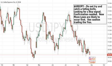 USDJPY: $USDJPY Bears are in control.