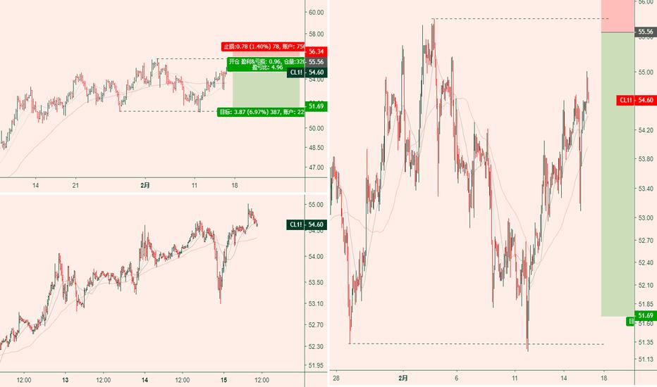 CL1!: 215策略汇|油价反弹看跌为宜,重点关注关键位的变化