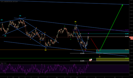 EURCAD: Coorection still not completed..