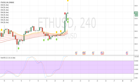 ETHUSD: ETHEREUM GO TO 500$