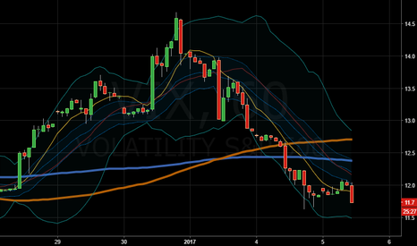VIX: ....and back under the ma 100