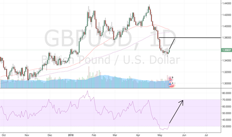 GBPUSD: GBPUSD - came out of oversold territory. Long till 1.38