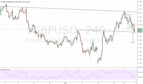 GBPUSD: GBPUSD - Heading North