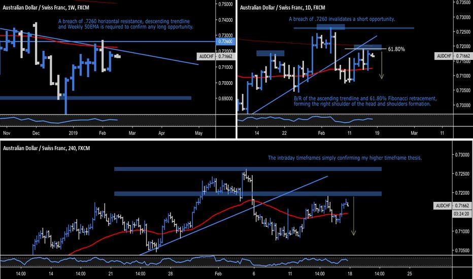 AUDCHF: AUD.CHF - Australian Dollar / Swiss Franc - H&S Formation