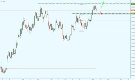 EURUSD: EUR/USD Posible retroceso en la tendencia