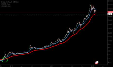 BTCUSD: BTC Golden Cross Trend