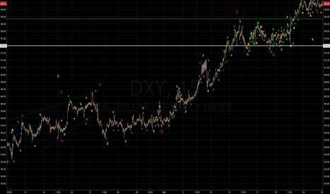 DXY: DXY 15M Elliott Waves Analysis